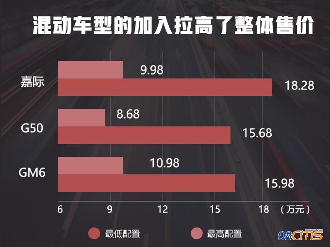最省油的MPV 9.98万就能买 吉利嘉际值不值-图1